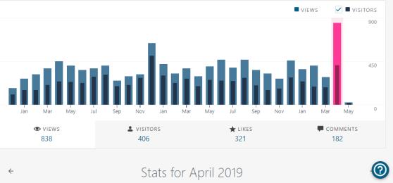 Stats for april 2019